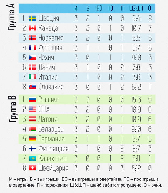 ЧМ-2014 по хоккею: итоги 3 тура