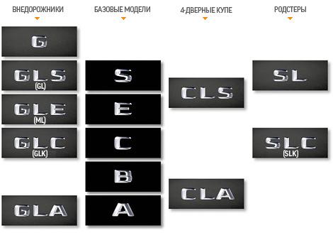 Mercedes-Benz изменил названия моделей