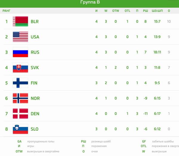 Сборная Беларуси обыграла США на ЧМ-2015 по хоккею 5:2
